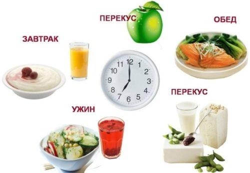 При болезни пищевода рекомендуется дробное питание