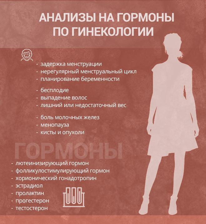 кровь на гормоны по гинекологии