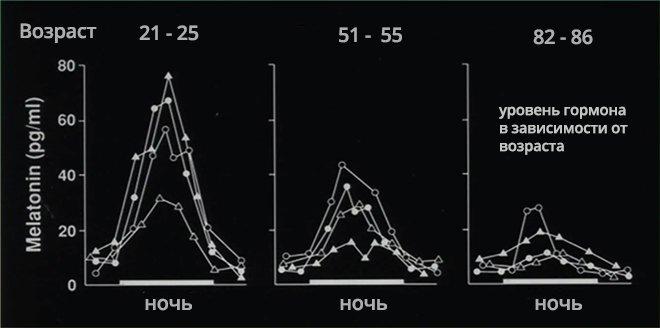 Влияния возраста на мелатонин