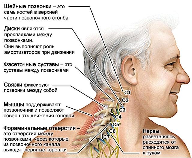 Защемление нерва в шее