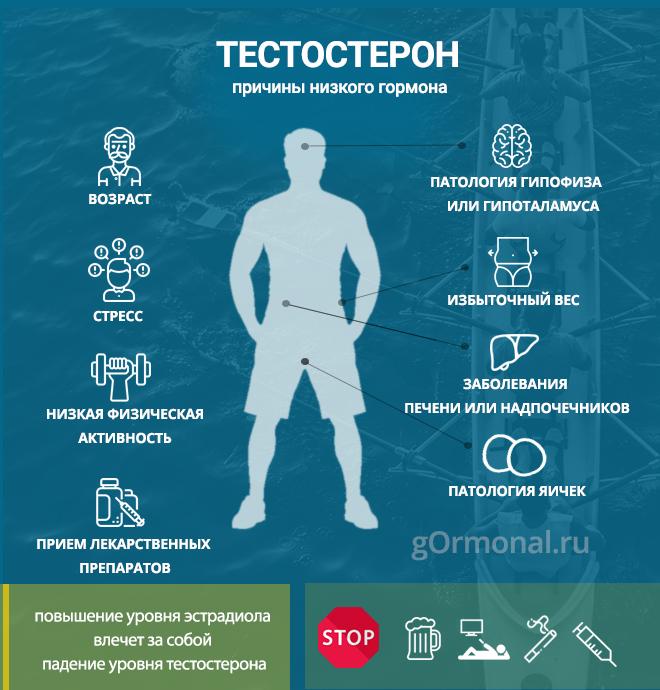 Причины падения тестостерона у мужчин