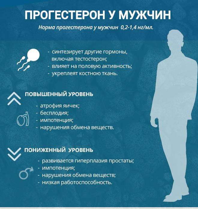 Воздействия прогестерона на мужчину