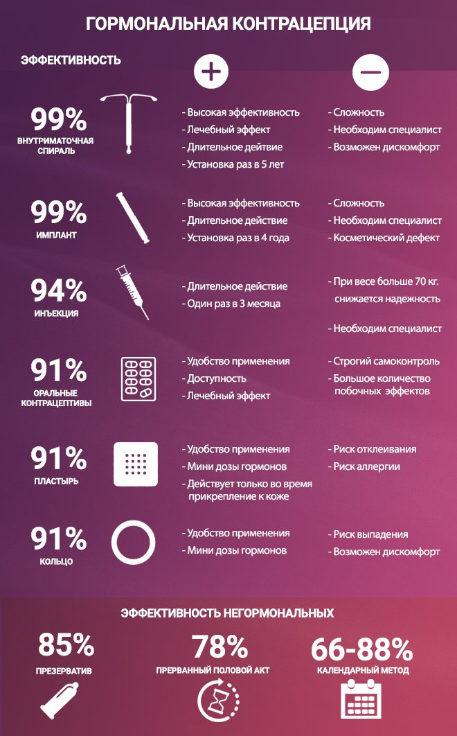 Список гормональной контрацепции. Сравнения, плюсы и минусы