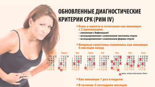 Синдром раздраженного кишечника у женщин