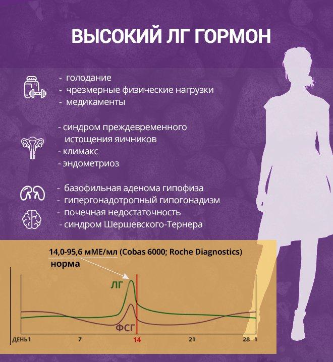 Рост Лг гормона. Причины
