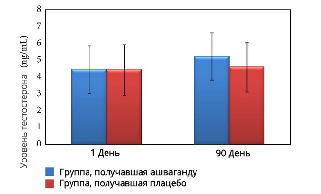 Ашваганда и тестостерон