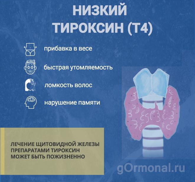 Дефицит гормона тироксин