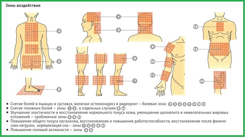 Аппликатор Кузнецова инструкция по применению