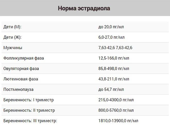 Таблица эстрадиола - анализы инорма