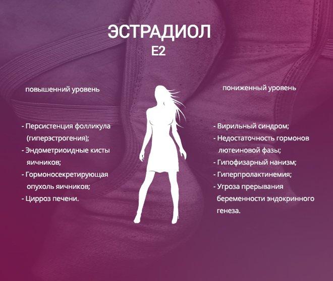Эстрадиол - отличается от нормы у женщин